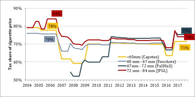 Source: Sri Lanka Gazette Notifications (various years); market prices of cigarettes (2004-2018).