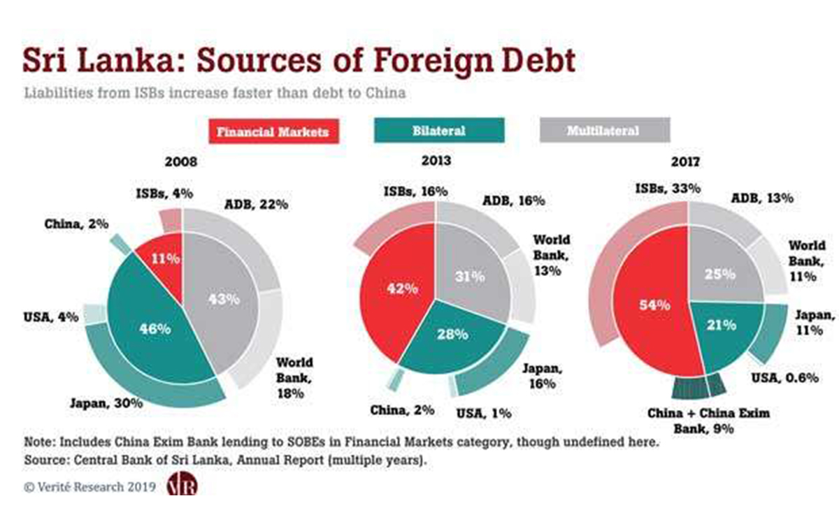Chinese loans not main source of debt trap, says think tank | Verité  Research