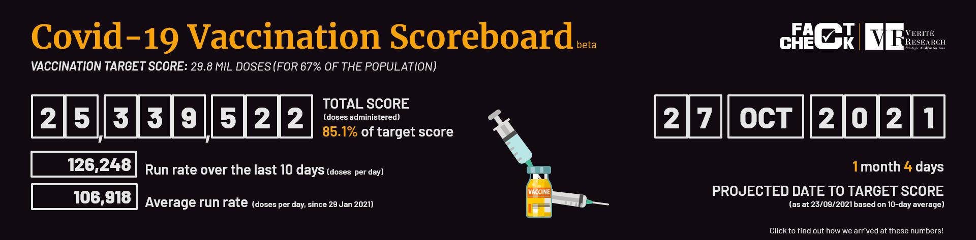 Scoreboard 23092021